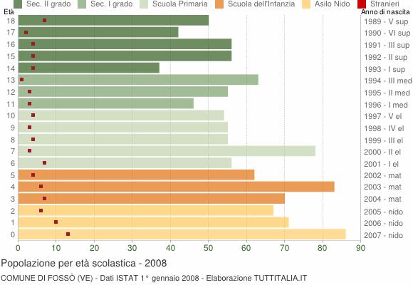 Grafico Popolazione in età scolastica - Fossò 2008