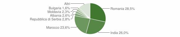 Grafico cittadinanza stranieri - Monteforte d'Alpone 2018