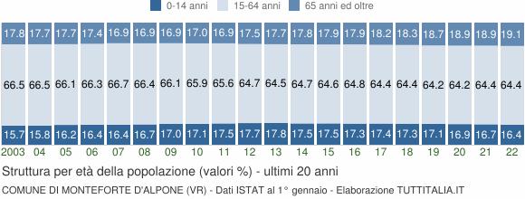 Grafico struttura della popolazione Comune di Monteforte d'Alpone (VR)