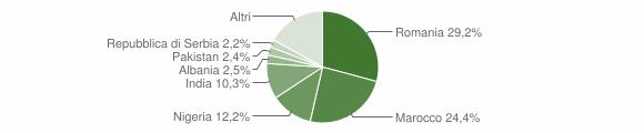 Grafico cittadinanza stranieri - Nogara 2019