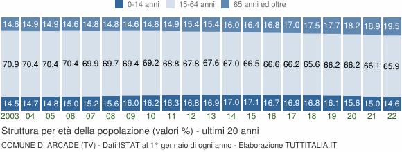 Grafico struttura della popolazione Comune di Arcade (TV)