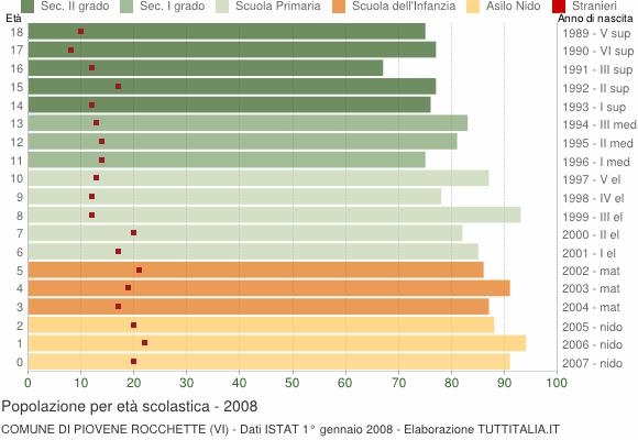 Grafico Popolazione in età scolastica - Piovene Rocchette 2008