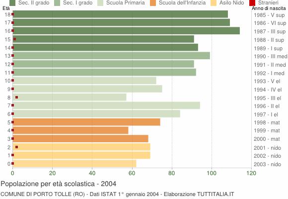 Grafico Popolazione in età scolastica - Porto Tolle 2004