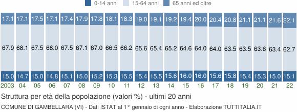 Grafico struttura della popolazione Comune di Gambellara (VI)