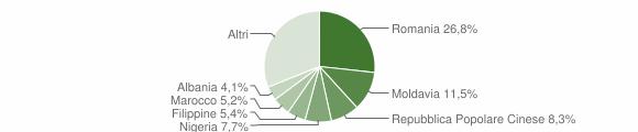 Grafico cittadinanza stranieri - Padova 2019