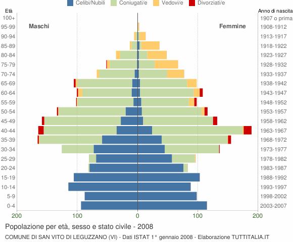 Grafico Popolazione per età, sesso e stato civile Comune di San Vito di Leguzzano (VI)