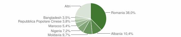 Grafico cittadinanza stranieri - Dolo 2019