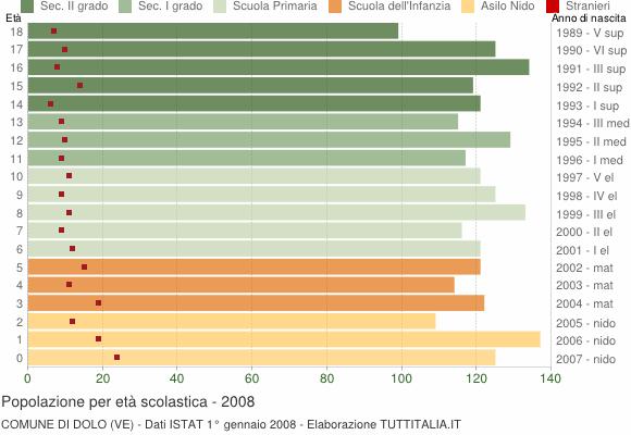 Grafico Popolazione in età scolastica - Dolo 2008