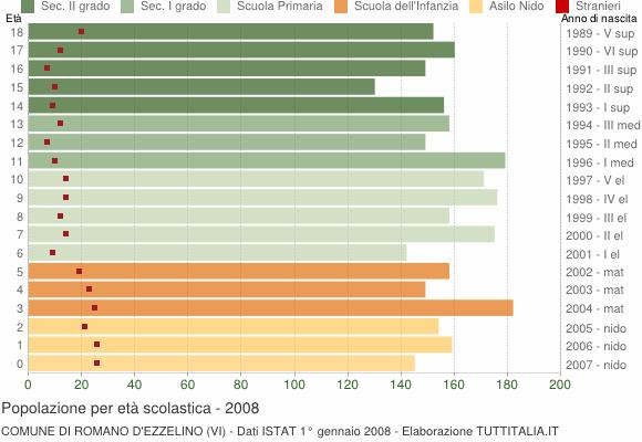 Grafico Popolazione in età scolastica - Romano d'Ezzelino 2008