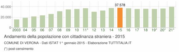 Grafico andamento popolazione stranieri Comune di Verona