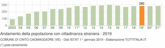 Grafico andamento popolazione stranieri Comune di Cinto Caomaggiore (VE)