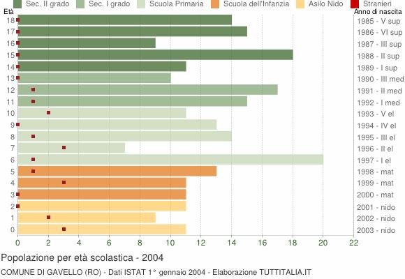 Grafico Popolazione in età scolastica - Gavello 2004