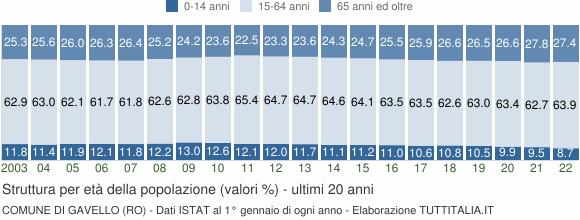 Grafico struttura della popolazione Comune di Gavello (RO)