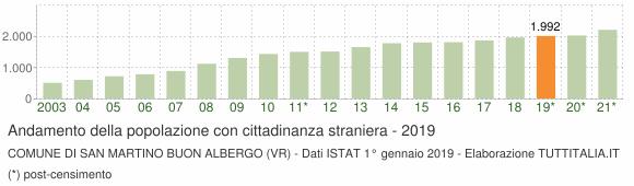 Grafico andamento popolazione stranieri Comune di San Martino Buon Albergo (VR)