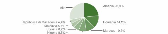 Grafico cittadinanza stranieri - Ceggia 2018