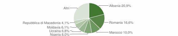 Grafico cittadinanza stranieri - Ceggia 2019