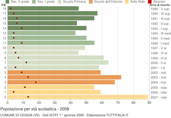 Grafico Popolazione in età scolastica - Ceggia 2008