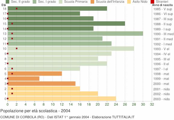 Grafico Popolazione in età scolastica - Corbola 2004