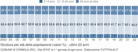 Grafico struttura della popolazione Comune di Corbola (RO)