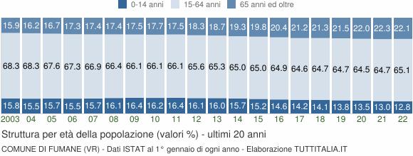 Grafico struttura della popolazione Comune di Fumane (VR)