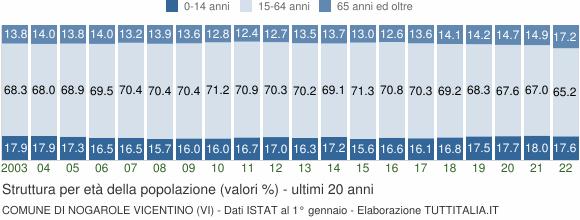 Grafico struttura della popolazione Comune di Nogarole Vicentino (VI)