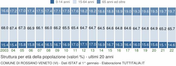 Grafico struttura della popolazione Comune di Rossano Veneto (VI)
