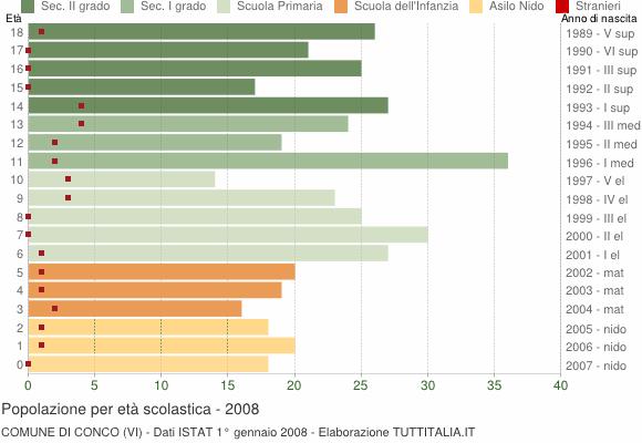 Grafico Popolazione in età scolastica - Conco 2008