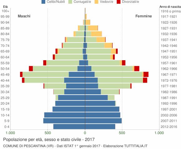 Grafico Popolazione per età, sesso e stato civile Comune di Pescantina (VR)
