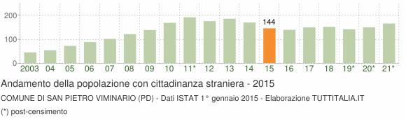 Grafico andamento popolazione stranieri Comune di San Pietro Viminario (PD)