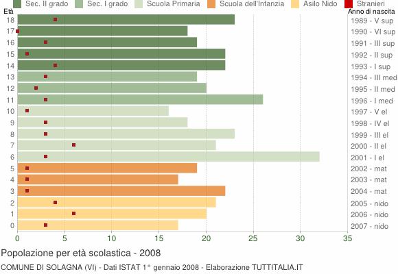 Grafico Popolazione in età scolastica - Solagna 2008
