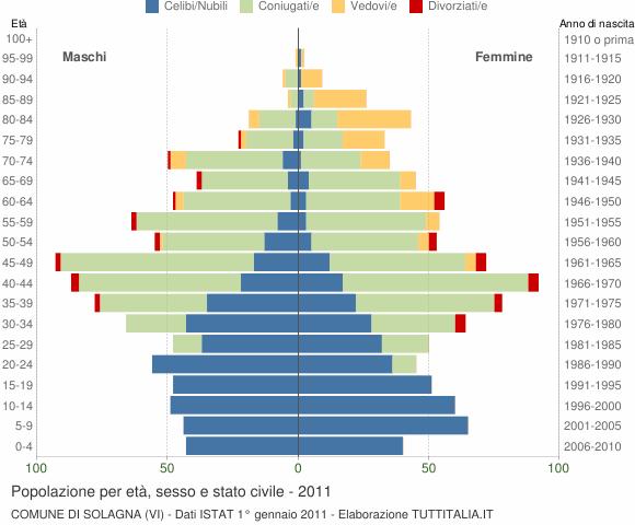 Grafico Popolazione per età, sesso e stato civile Comune di Solagna (VI)