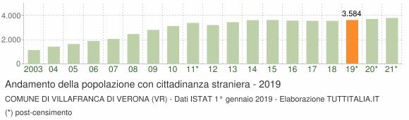 Grafico andamento popolazione stranieri Comune di Villafranca di Verona (VR)