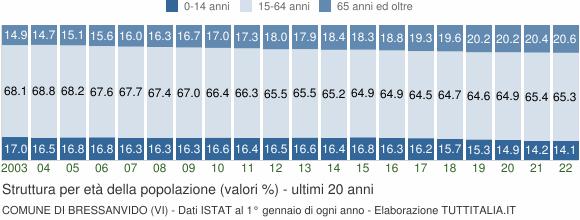 Grafico struttura della popolazione Comune di Bressanvido (VI)