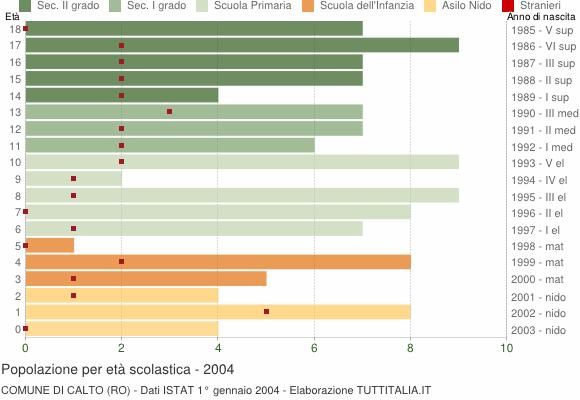Grafico Popolazione in età scolastica - Calto 2004