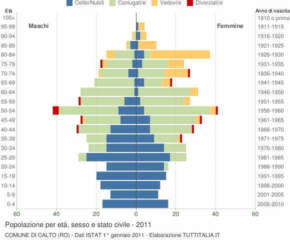 Grafico Popolazione per età, sesso e stato civile Comune di Calto (RO)