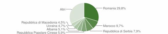 Grafico cittadinanza stranieri - Concordia Sagittaria 2018