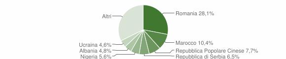 Grafico cittadinanza stranieri - Concordia Sagittaria 2019