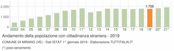 Grafico andamento popolazione stranieri Comune di Mirano (VE)