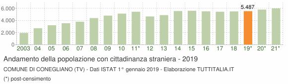 Grafico andamento popolazione stranieri Comune di Conegliano (TV)