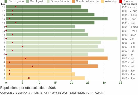 Grafico Popolazione in età scolastica - Lusiana 2008