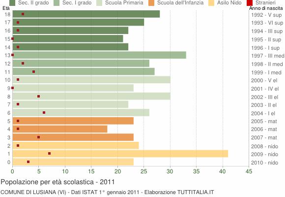 Grafico Popolazione in età scolastica - Lusiana 2011