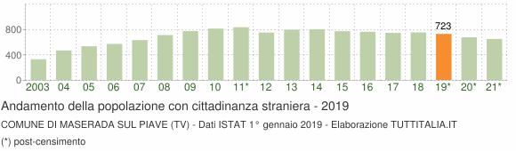 Grafico andamento popolazione stranieri Comune di Maserada sul Piave (TV)