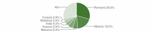 Grafico cittadinanza stranieri - Maserada sul Piave 2019
