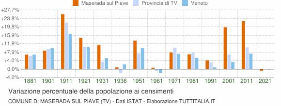 Grafico variazione percentuale della popolazione Comune di Maserada sul Piave (TV)