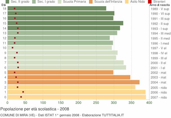 Grafico Popolazione in età scolastica - Mira 2008