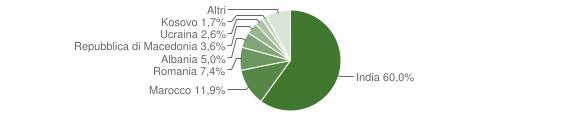 Grafico cittadinanza stranieri - San Giovanni Ilarione 2018