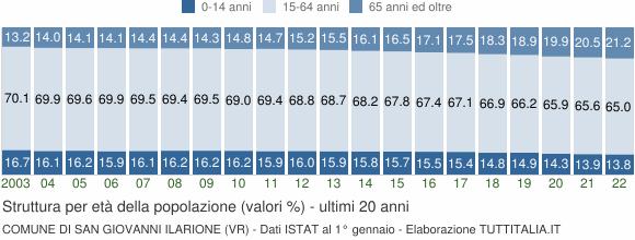 Grafico struttura della popolazione Comune di San Giovanni Ilarione (VR)