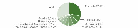 Grafico cittadinanza stranieri - Quarto d'Altino 2019