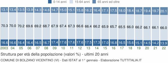 Grafico struttura della popolazione Comune di Bolzano Vicentino (VI)