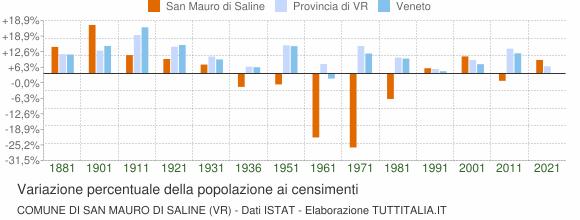 Grafico variazione percentuale della popolazione Comune di San Mauro di Saline (VR)